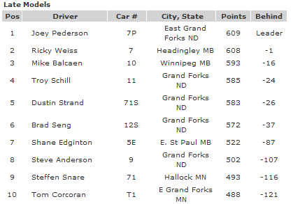 River Cities Speedway Late Model Top 10 Points Race Leaders 8-10-12