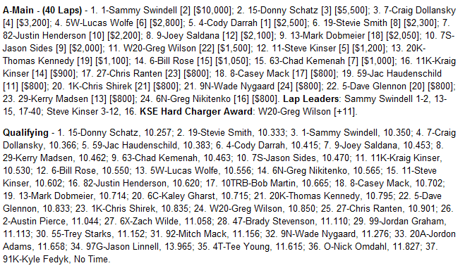 August 17th 2012 River Cities Speedway World of Outlaw Results - Source: www.woosprint.com