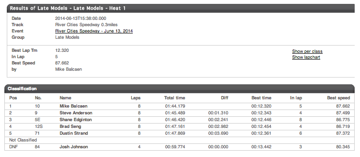 06.13.14 River Cities Speedway Dirt Late Model Heat 1 Results
