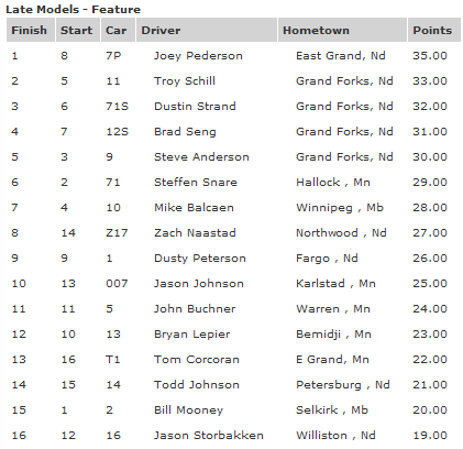 River Cities Speedway Late Model Feature Results August 31st 2012