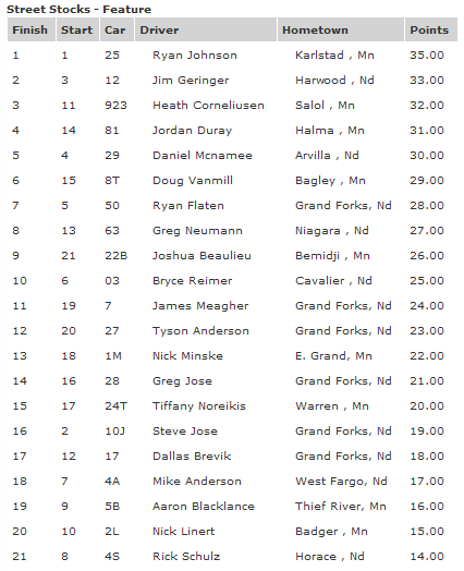 River Cities Speedway Street Stock Feature Results 8-10-12