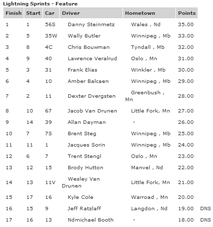 River Cities Speedway Lightning Sprint Race Results