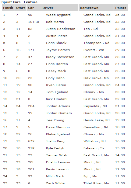 River Cities Speedway 410 Outlaw Sprint Car Results 7-27-12