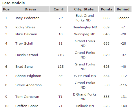 River Cities Speedway TOP 10 Late Model Points as of 8-17 2012