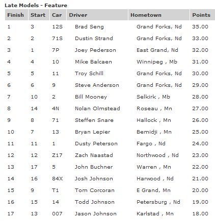 River Cities Speedway Late Model Feature Results August 24th 2012