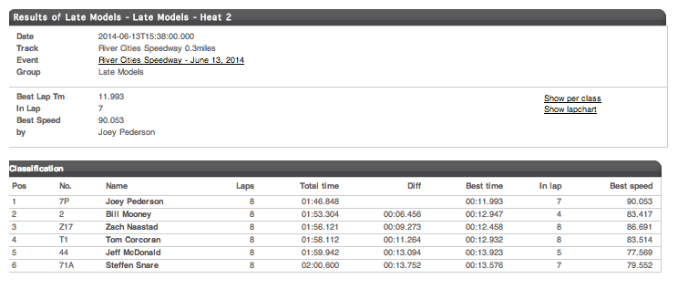 06.13.14 River Cities Speedway Dirt Late Model Heat 2 Results