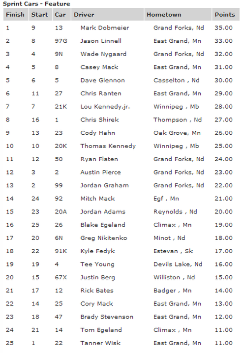 7-13-12 River Cities Speedway 410 Outlaw Sprint Feature Results