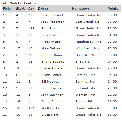 River Cities Speedway Late Model Feature Race Results 8-10-12