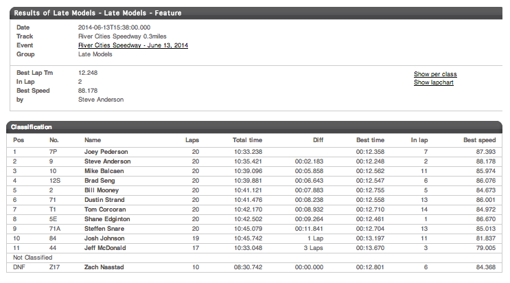 06.13.14 River Cities Speedway Dirt Late Model A Main Results