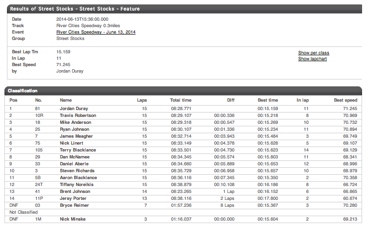 06.13.14 River Cities Speedway Street Stock Results