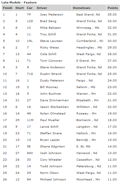 River Cities Speedway NLRA Late Model Race Results August 17th 2012