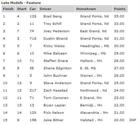 River Cities Speedway Late Model Results 07-27-12 - River Cities Speedway
